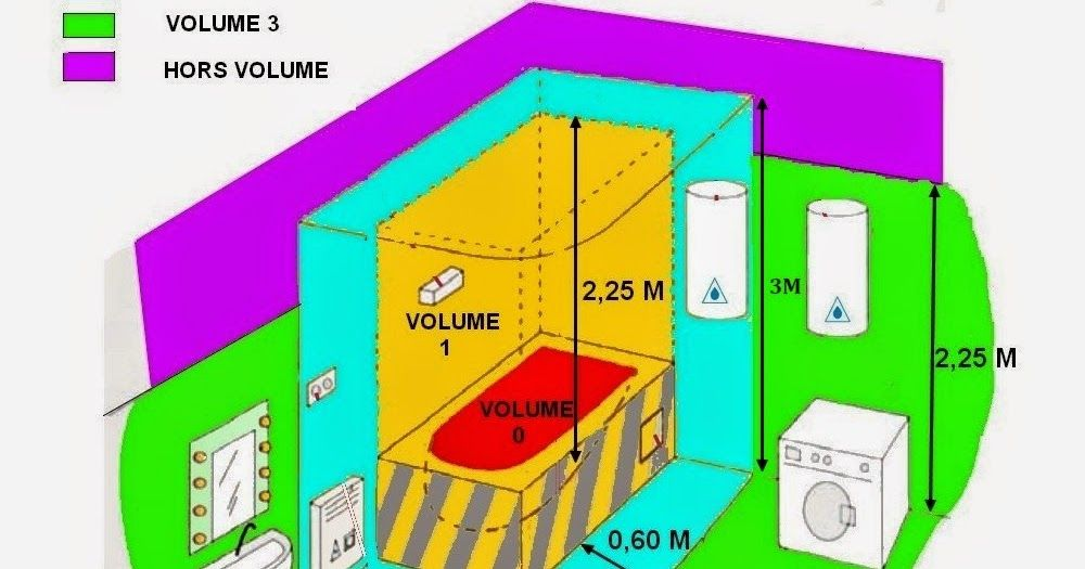 Norme electrique salle de bain volume de s curit - Volume salle de bain electricite ...