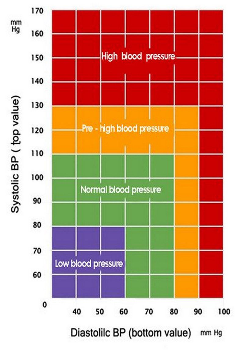 blood pressure chart | Blood Pressure - Chart, Normal Blood ...