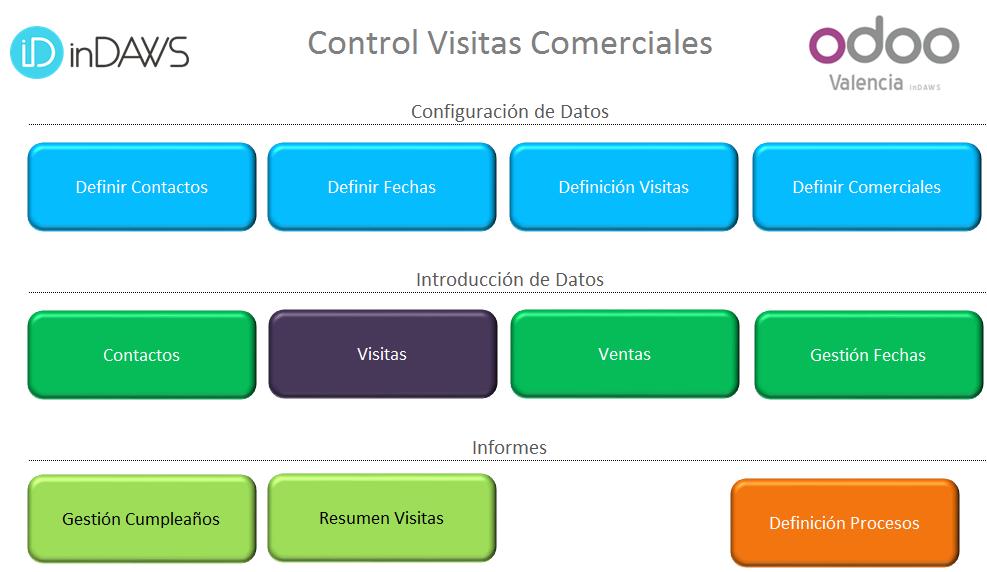 plantilla control visitas comerciales excel | Plantillas Excel ...
