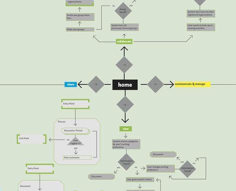 Information Architecture | Information Management | Pinterest