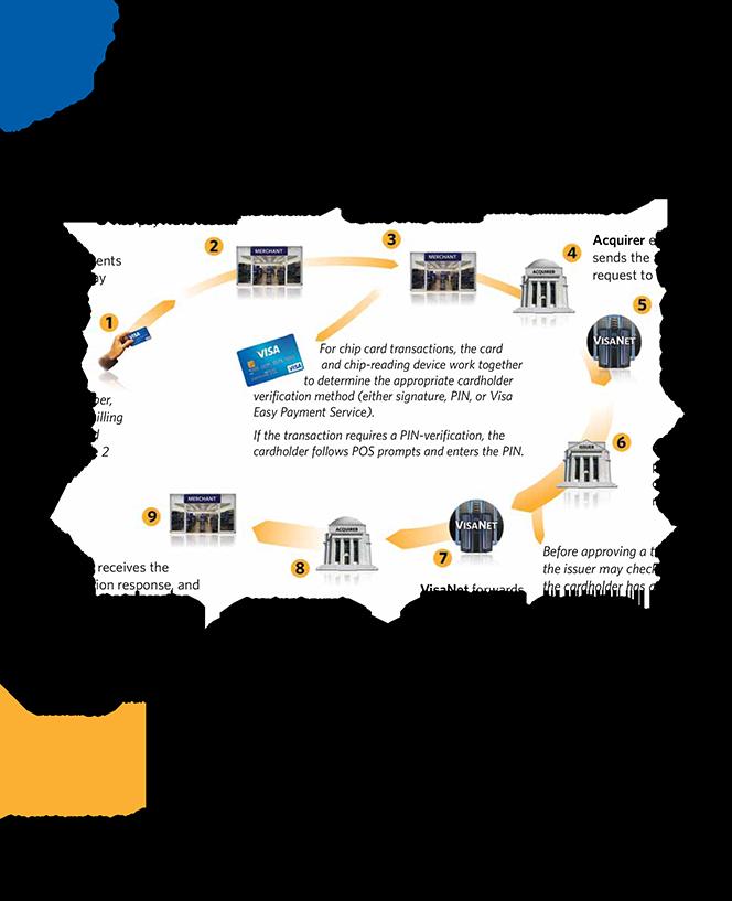 Visa's Transaction Life Cycle Credit card, Credit card
