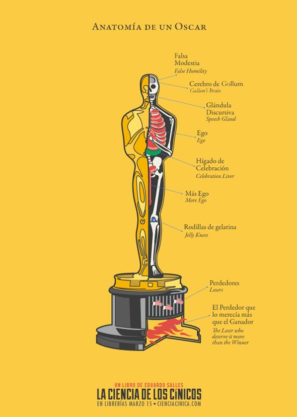 Anatomía de un Oscar / Anatomy of an Oscar. | Humor | Pinterest | Humor