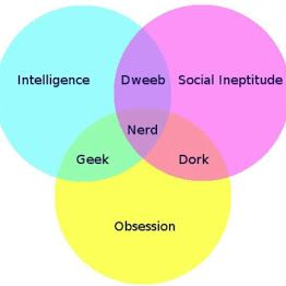 Very funny graphic reveals (finally) the diff between Geeks, Dorks, Dweebs & Nerds.