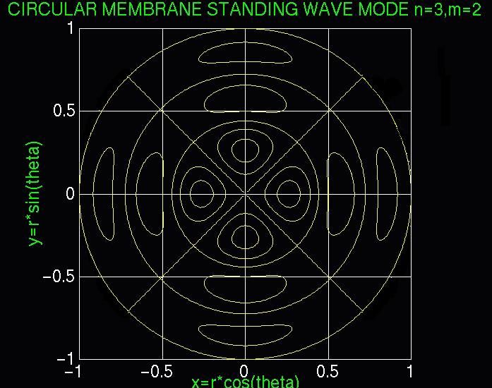 Image result for 2d eigenmodes circular membrane contour map
