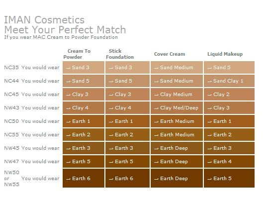Iman Cosmetics Meet Your Perfect Match The Style And Beauty Doctor