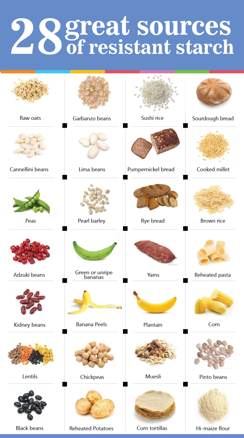 What Is Resistant Starch & Why Is It So Good (With Images