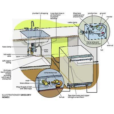 Best 25 Dishwasher Installation Ideas On Pinterest How