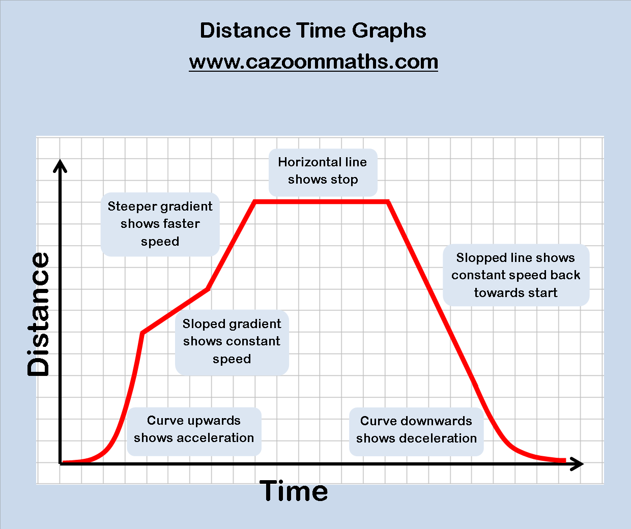 Introduction to interpreting distancetime graphs then 4 graphs – Position Time Graph Worksheet