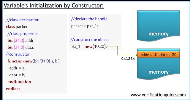 SystemVerilog Class Constructors - Verification Guide