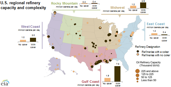 U.S. Regional Refinery Capacity and Complexity | Charts ...