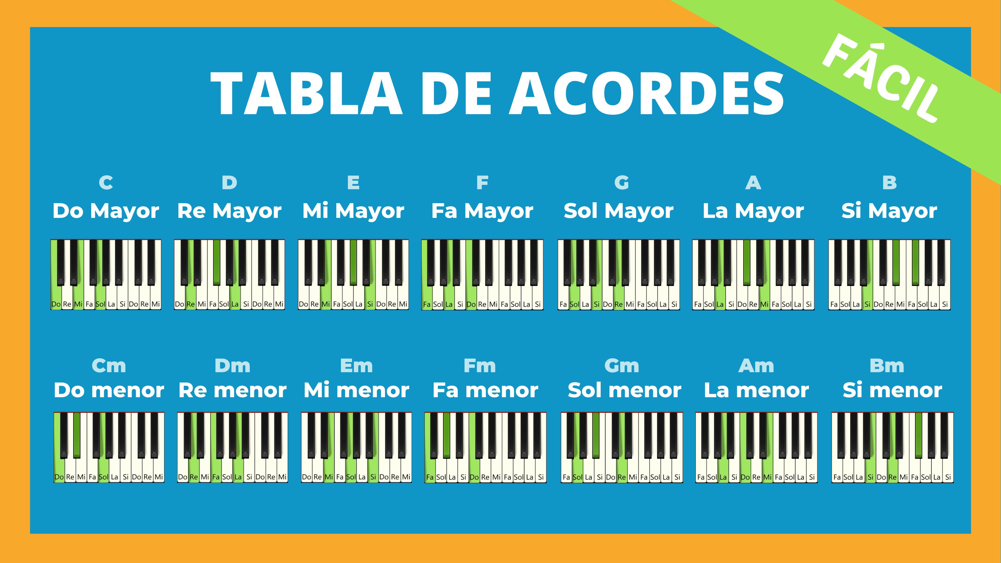 Los 14 Acordes De Piano Básicos Que Debes Conocer Acordes Piano Piano Partituras Para Piano Sencillas