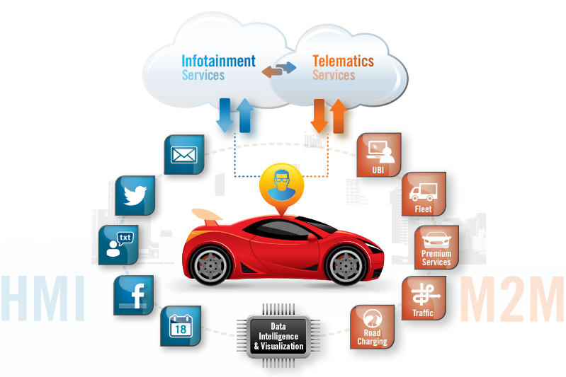 Connected Car Platform Ims Drivesync Connected Car