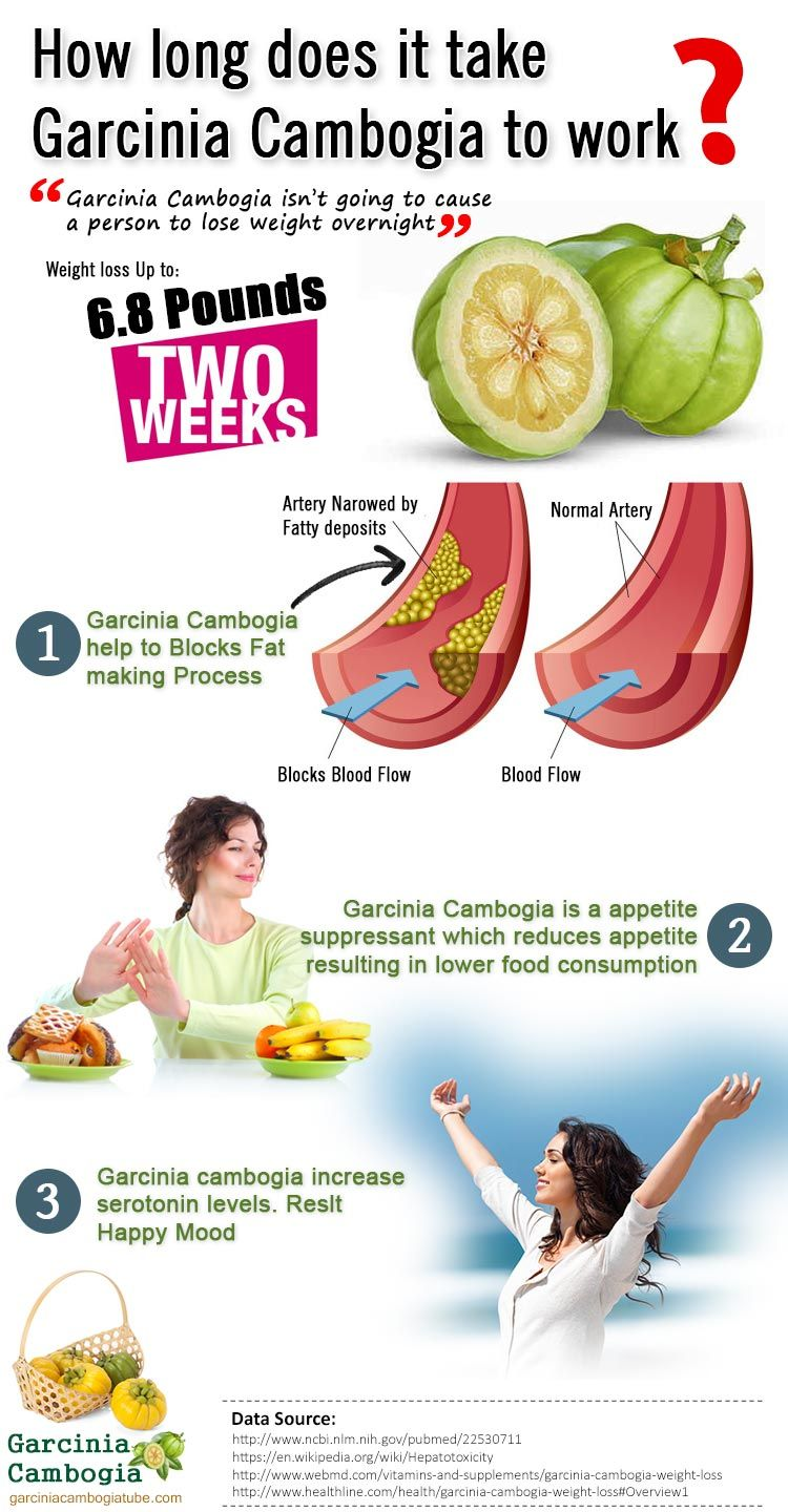How Long Does It Take For Garcinia Cambogia To Work With Images