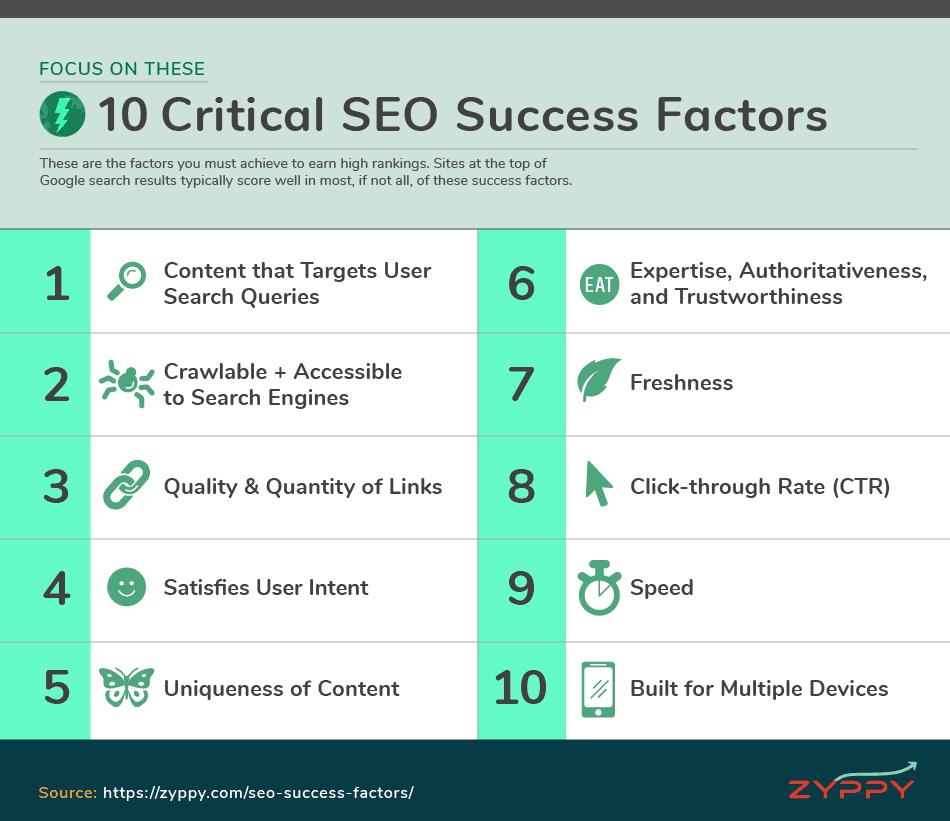 10 Critical SEO Factors #seotips #bloggingtips   Success factors