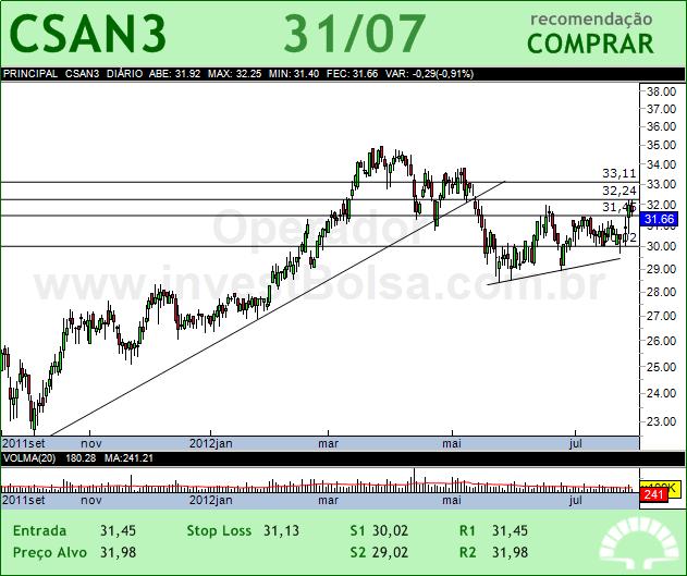 COSAN - CSAN3 - 31/07/2012 #CSAN3 #analises #bovespa