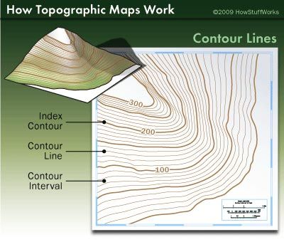 Contour Lines Are The Greatest Distinguishing Feature Of A Topographic Map