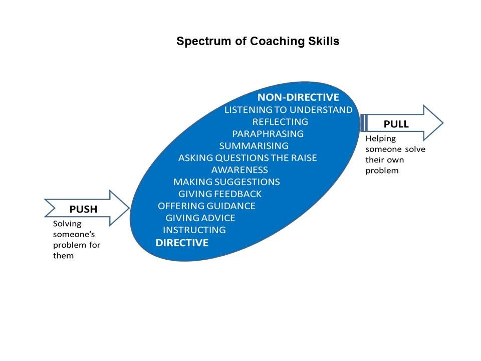 The spectrum of coaching skills from directive to non