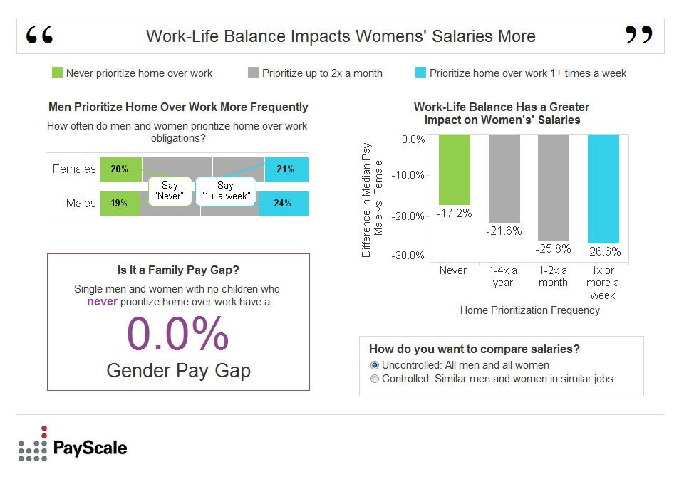 Pin On Women At Work The Gender Wage Gap