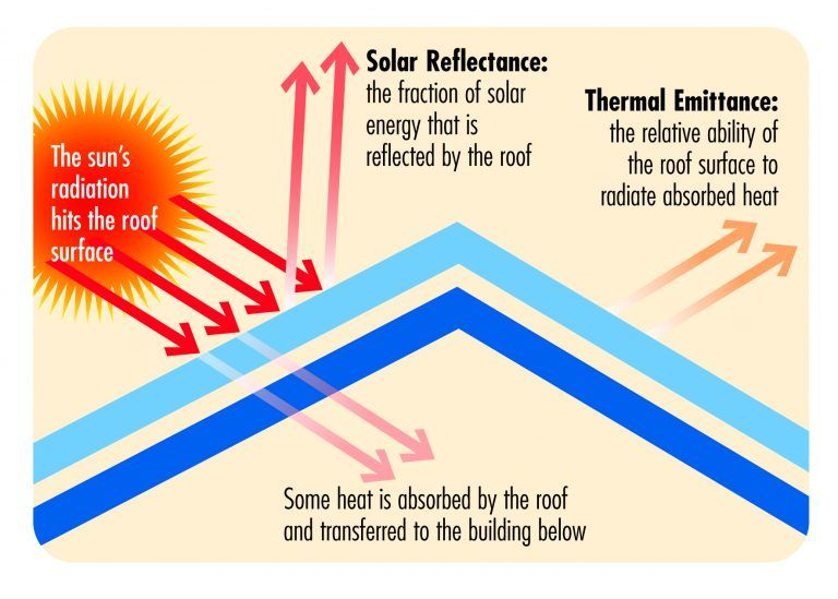 The Important Work Of The Cool Roof System For Buildings Architecture Admirers