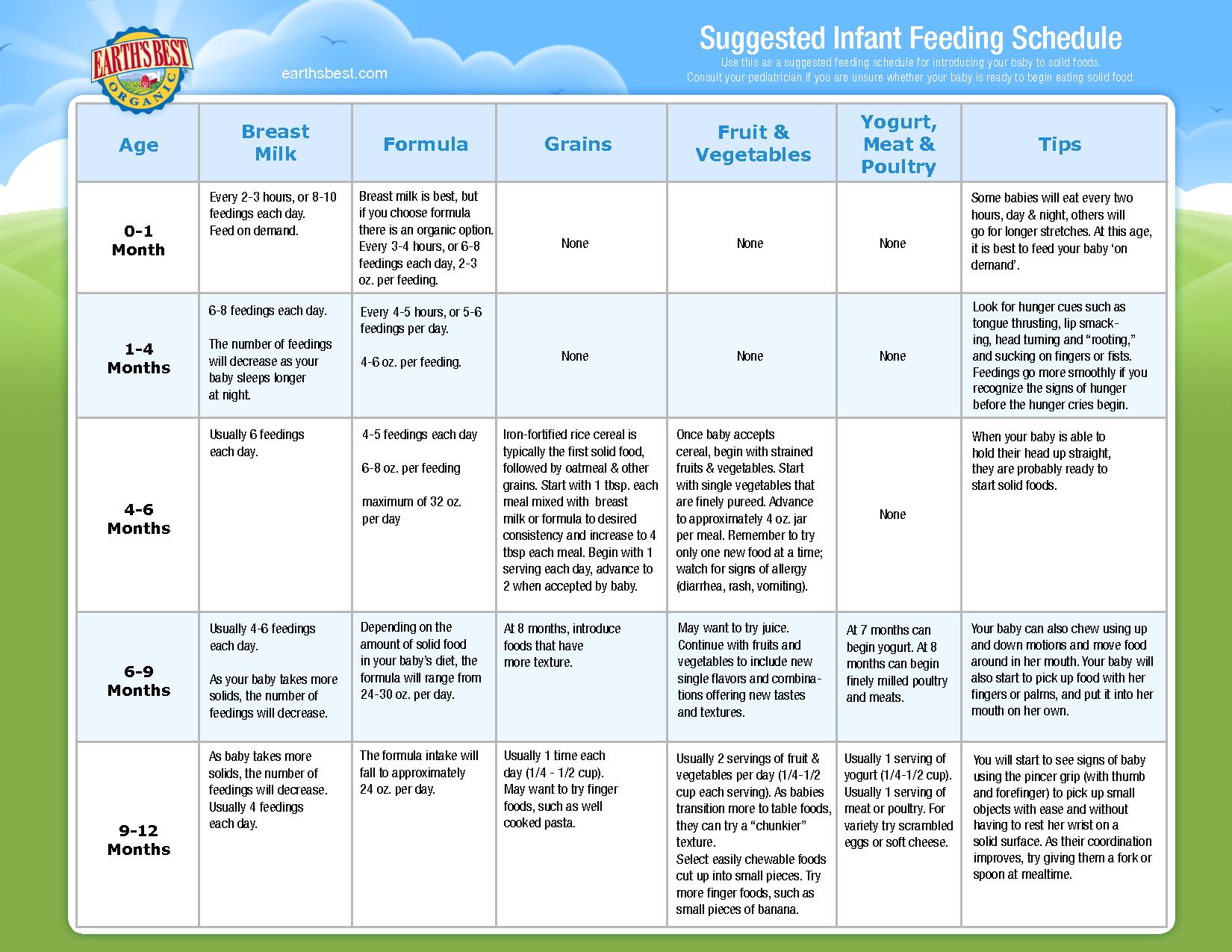 Infant feeding schedule chart also goal blockety rh