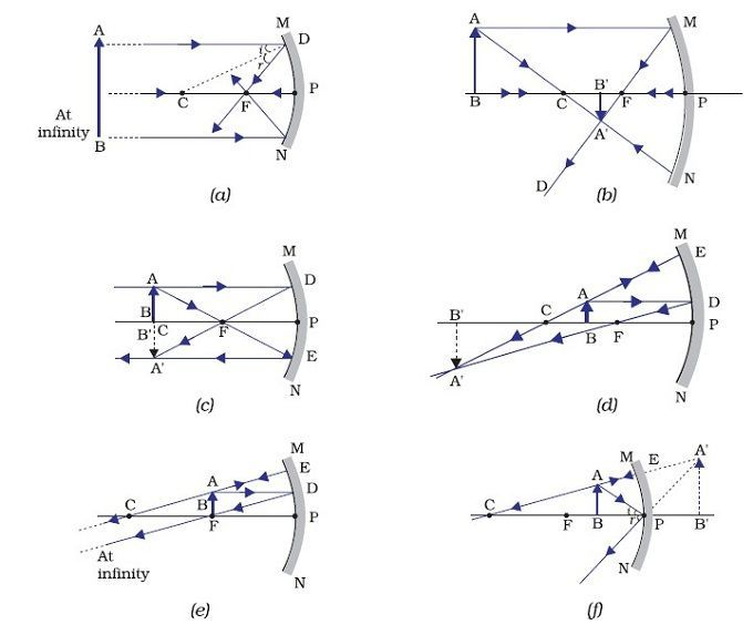 Concave Mirror Ray Diagram Concave Mirrors Physics Diagram
