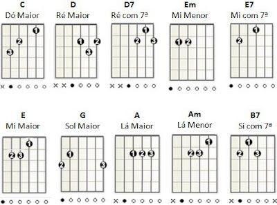 Guitar Coast Como Aprender A Tocar Guitarra Sozinho Aulas De