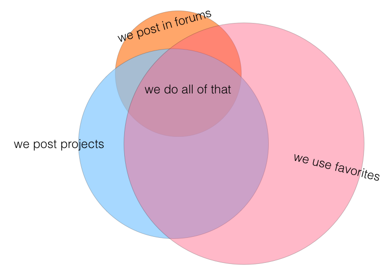 Great Example Of A Visual Graphic Organizer Venn Diagram Though Its
