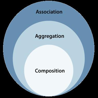 Uml Association Vs Aggregation Vs Composition Javatpoint Activity Diagram Composition Component Diagram