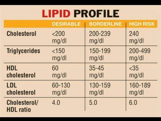Lipid Profile Chart Triglycerides Hdl Ldl  Total Cholesterol