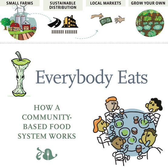 Everybody Eats :: How a Community Food System Works — YES! Magazine