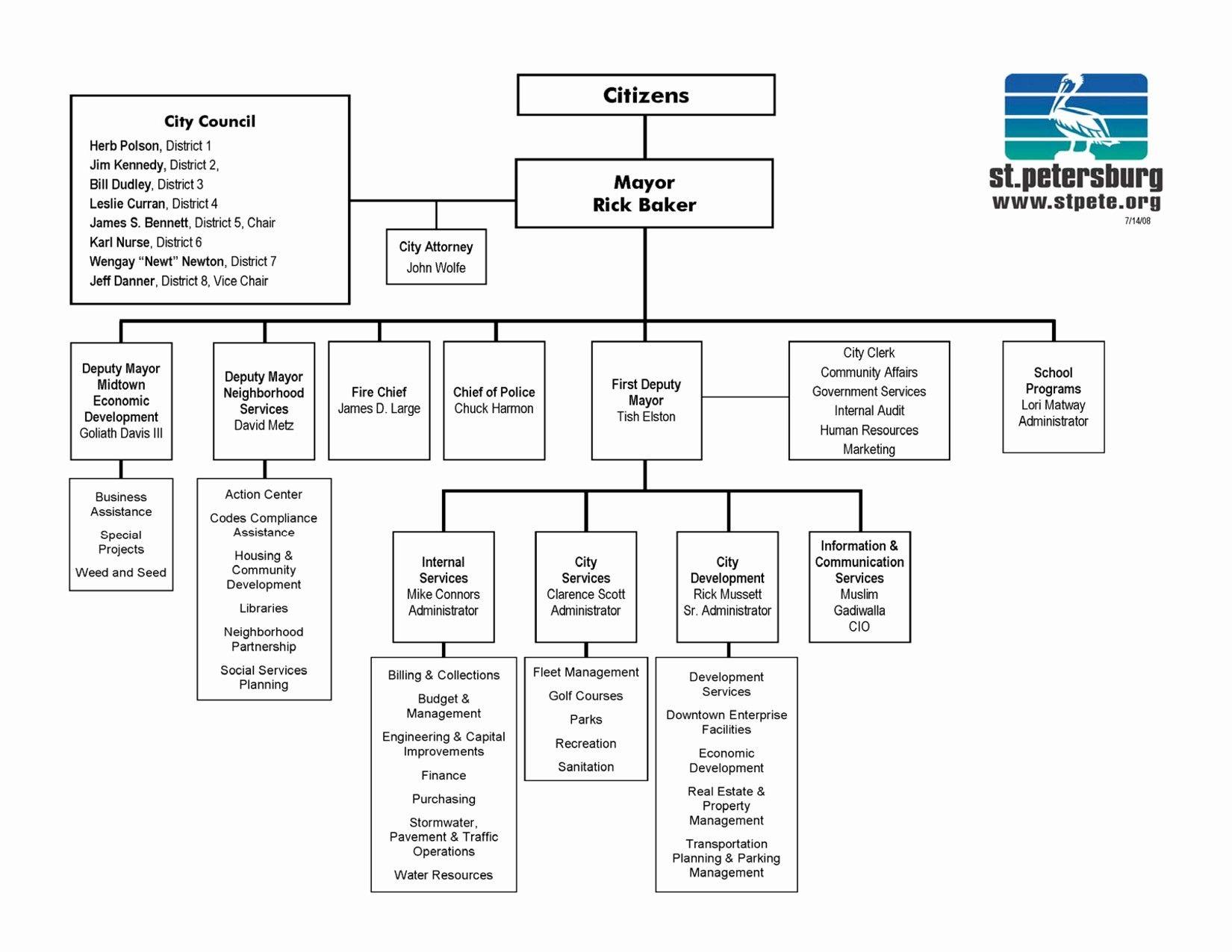 Unique Ms Office Organization Chart Template Flow Chart Template