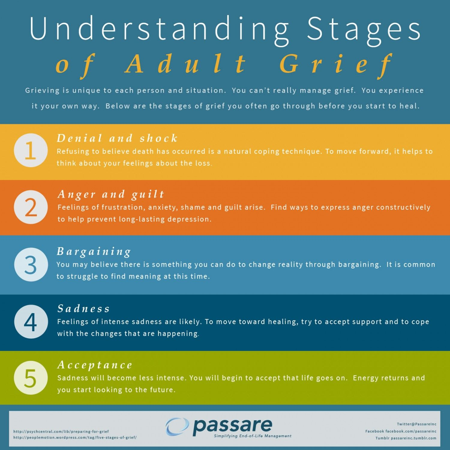 Adults Experience Grief In Different Ways They Understand That It Will Be With Them For The Rest Of Their Lives These Stages H Stages Of Grief Grief Bad News