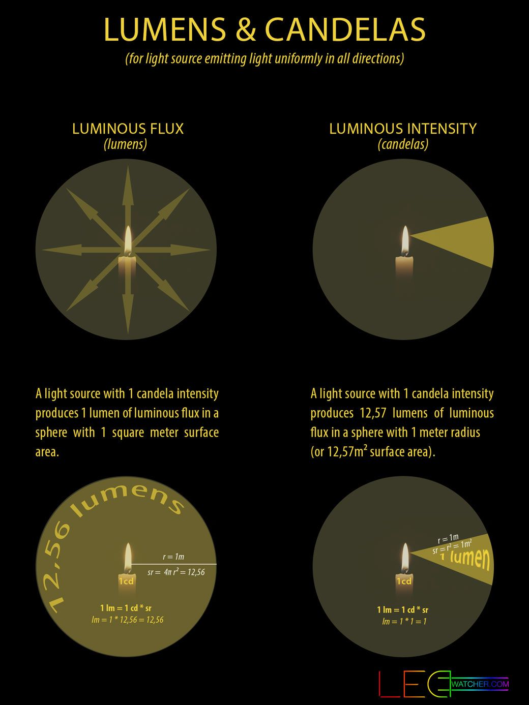 Light measurements explained what are lumens and candelas and what is the difference between them buycottarizona Image collections