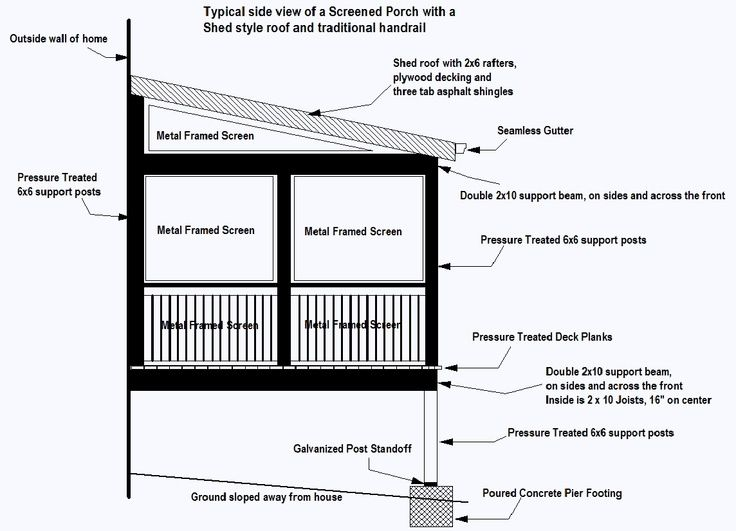 Screened Porches With Shed Roofs Screen Porch Screened Porch Porch Plans Screened In Porch