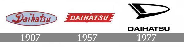 Daihatsu Logo History Daihatsu Logos Meaning History