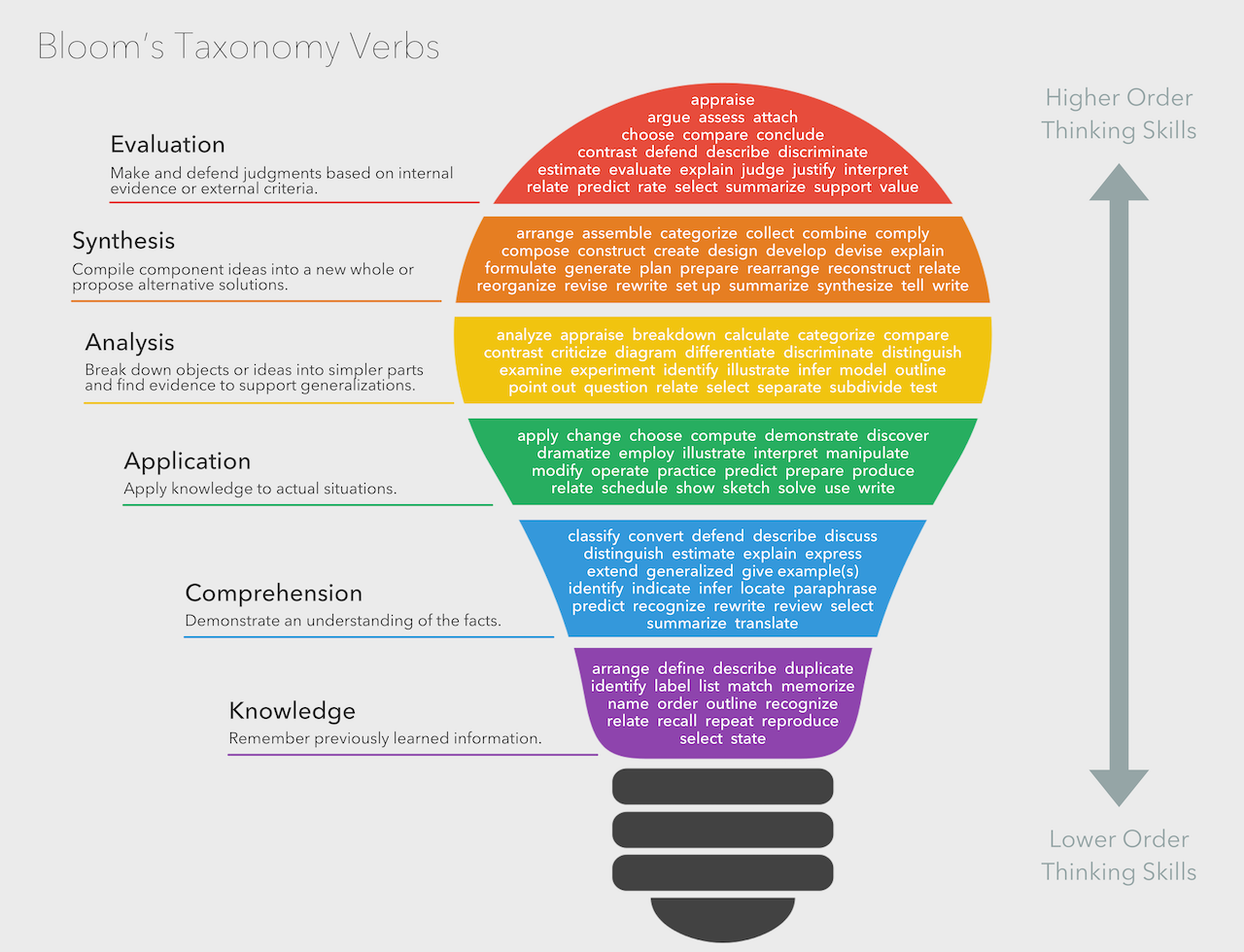 1000 images about bloom s taxonomy on pinterest technology