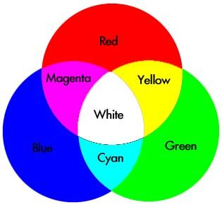 What Colors Make Red additive color- madelight. primaries are red, blue, green