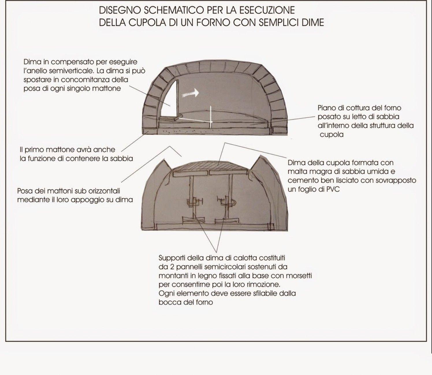Forno A Legna Immagini cupola - forni a legna-come costruirli (con immagini