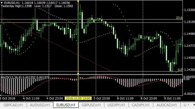 Complete Forex Trading At Price Action Tricks And Tips Forex