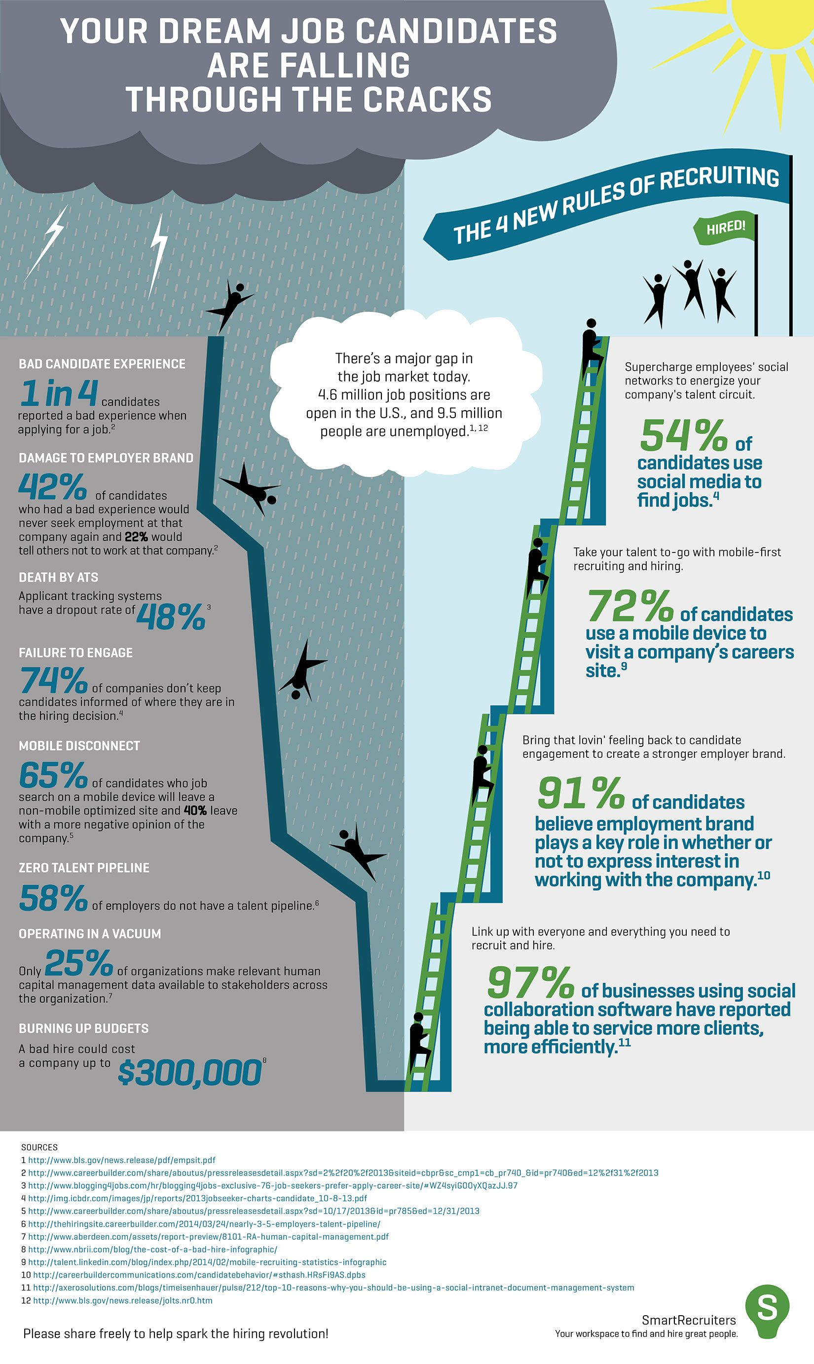 It's Time for a Hiring Revolution! [INFOGRAPHIC