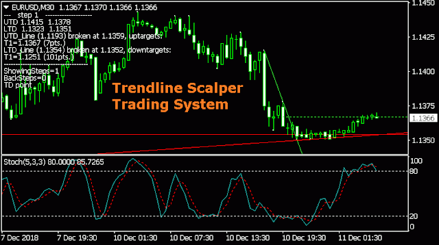 My 4 Secrets For Making The Perfect Trade Entry » Learn To