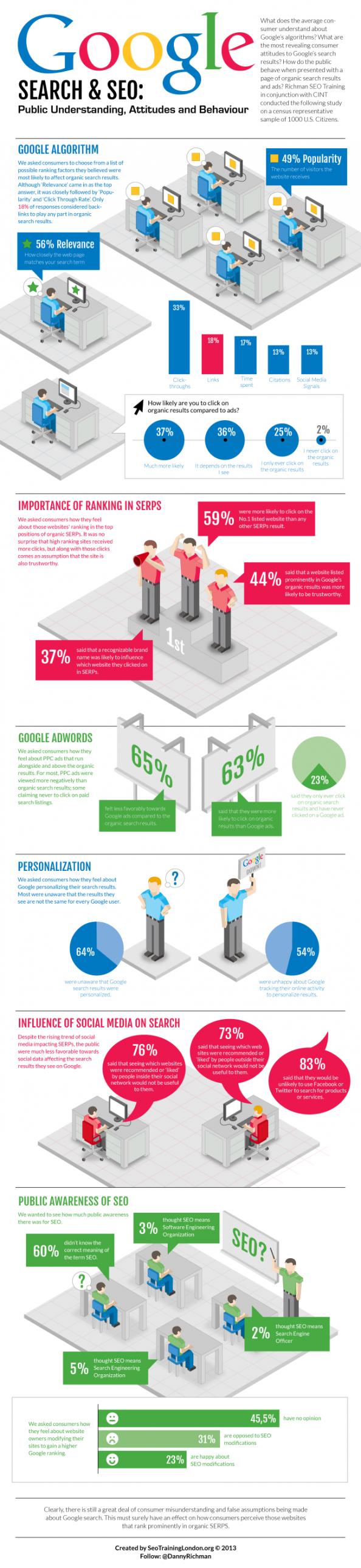 Google Search & SEO : Public Understanding Attitudes and Behavior #Infographic #SEOTips