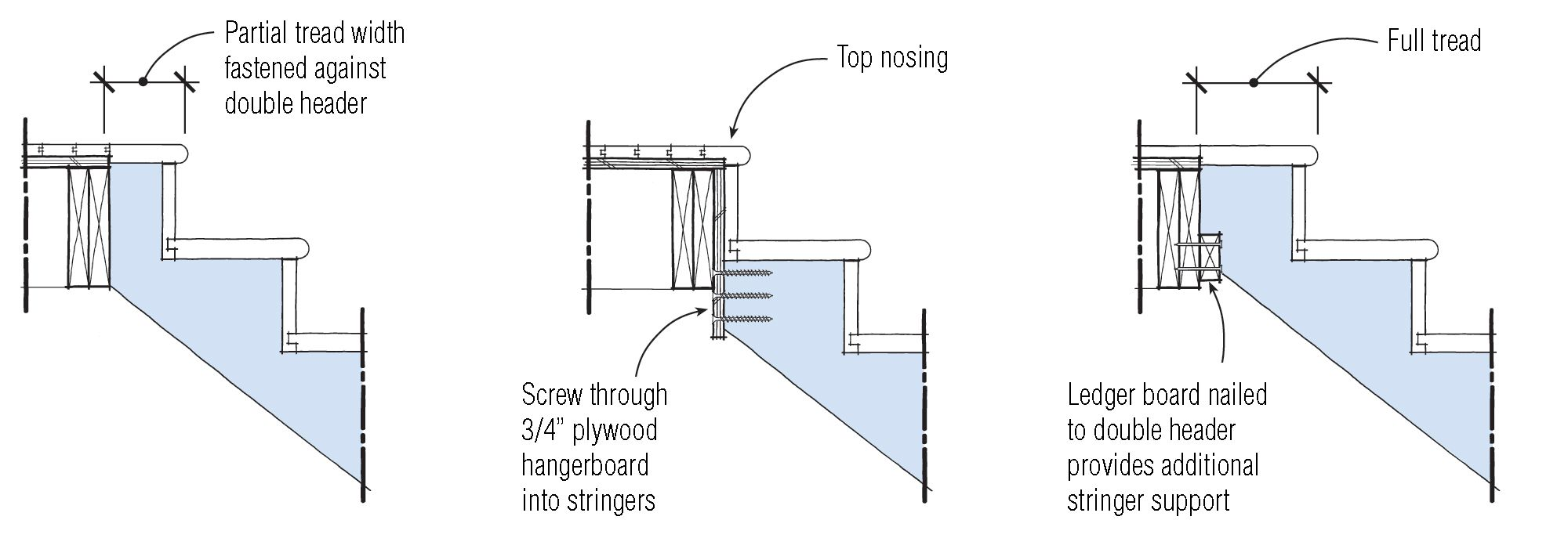 Attaching Stair Stringers | Making Techniques | Pinterest | Building ...