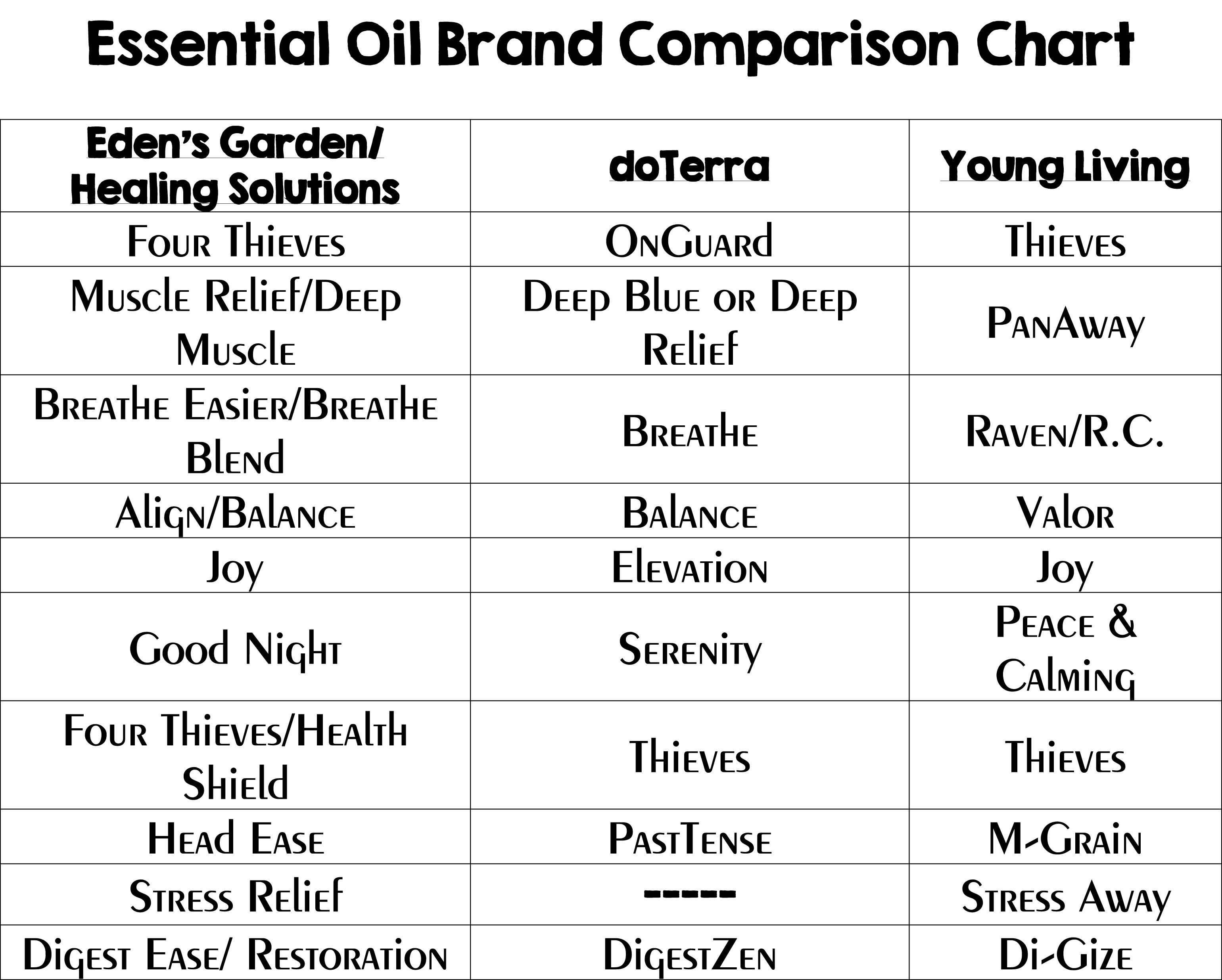 Essential oil comparison chart looking at the different companies that make oils and compairing their blends to doterra young living also rh pinterest