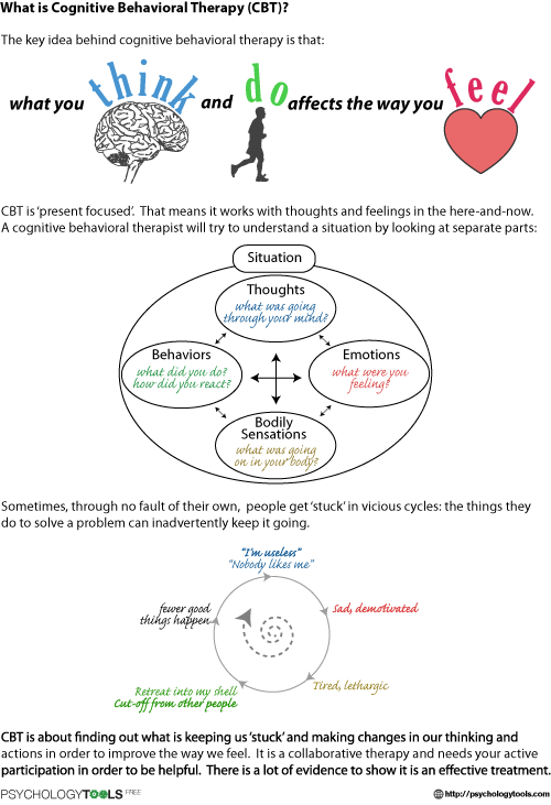 What Is Cognitive Behavioral Therapy Cbt Worksheet Psychology