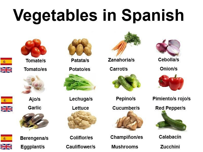 Names Of Vegetables In Spanish Name Of Vegetables Spanish Vegetables Spanish Food Names