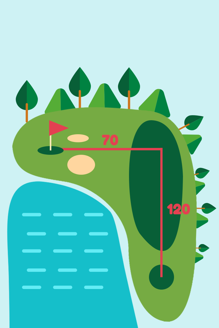 How To Teach The Pythagorean Theorem Golf Course Pythagorean Theorem Theorems Math [ 1102 x 735 Pixel ]
