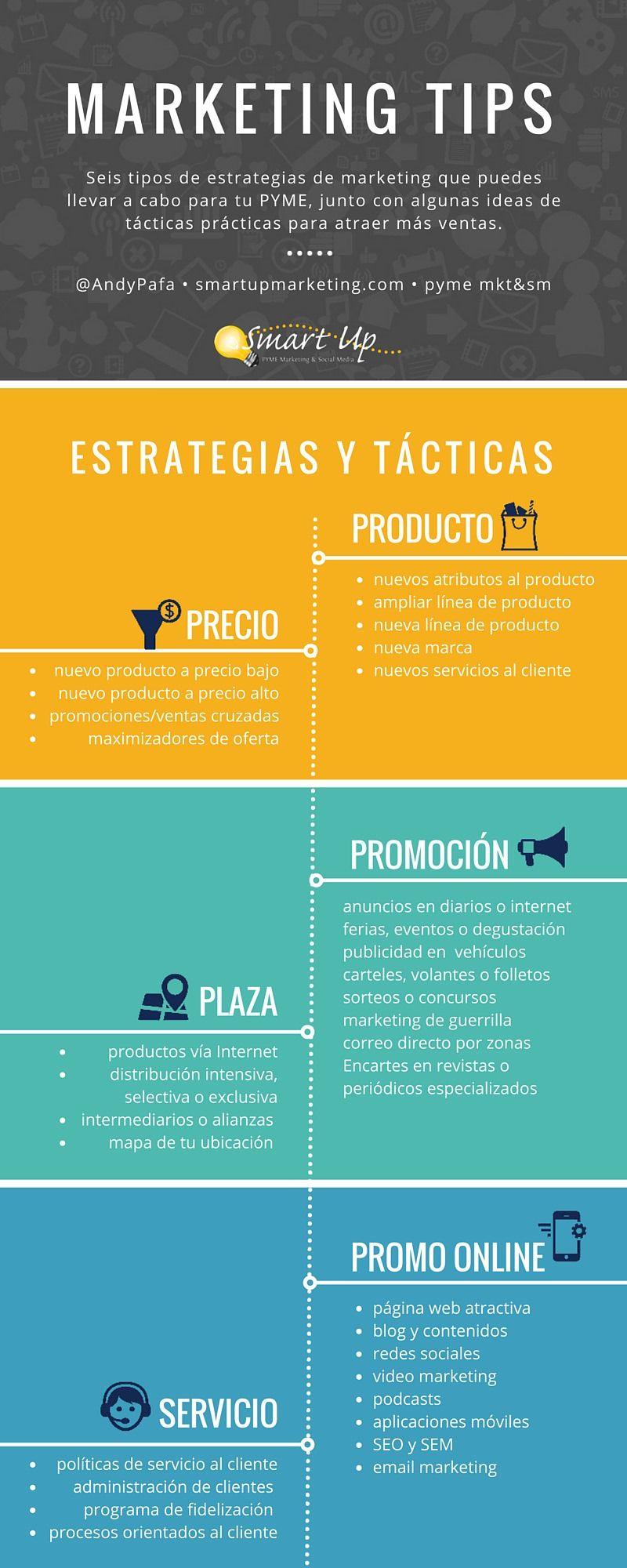Marketing Tips Pyme Estrategias De Marketing Marketing Para Restaurantes Marketing