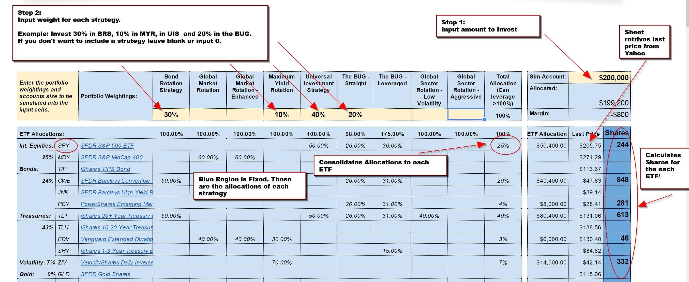 Consolidated Custom Portfolio Etf Strategies Logical Invest Custom Portfolio Investing Strategies