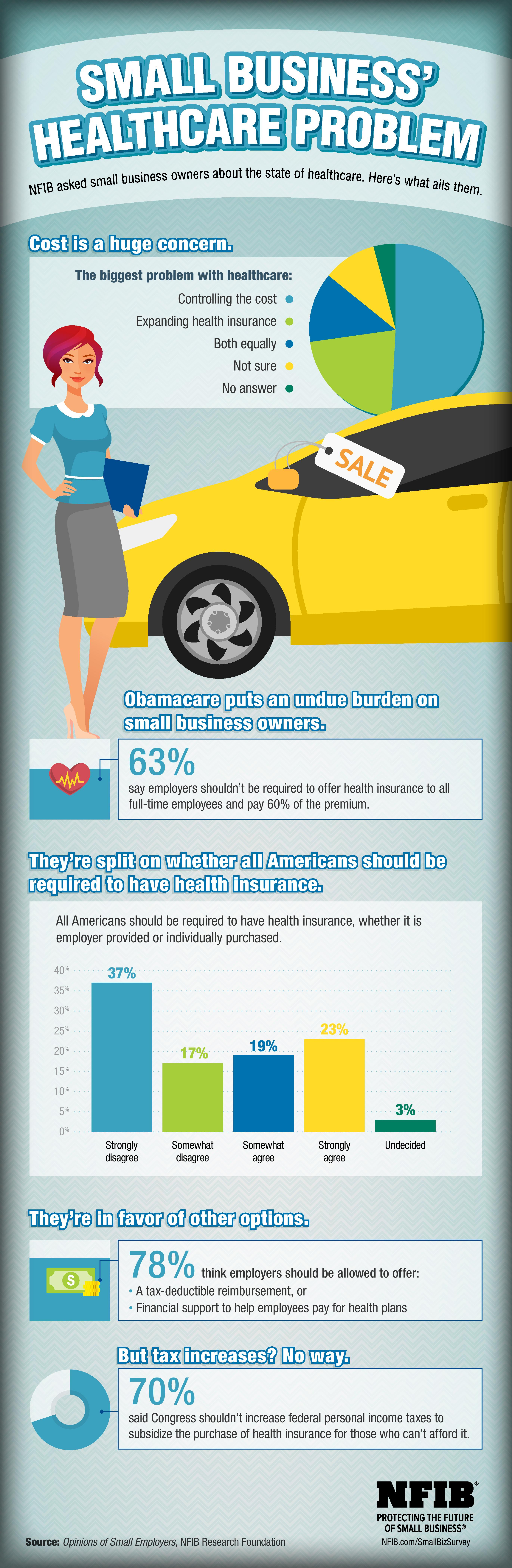 Infographic: What Small Business Thinks About Healthcare ...
